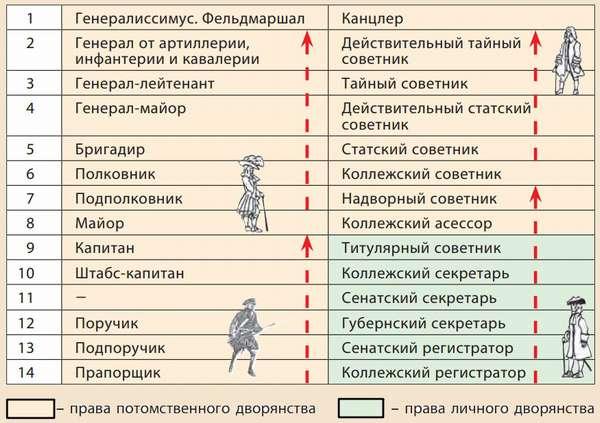 Петровские преобразования и их влияние на Россию.